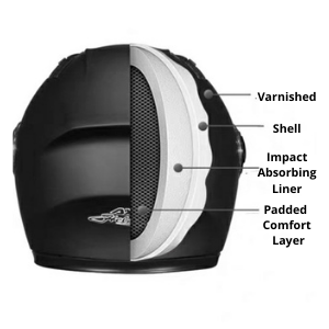 The structure of the helmet